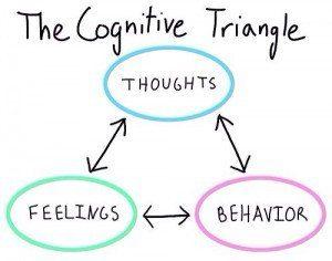 Triángulo de terapia conductual cognitiva